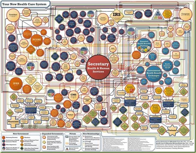Obamacare-Chartpjm-7-28-10
