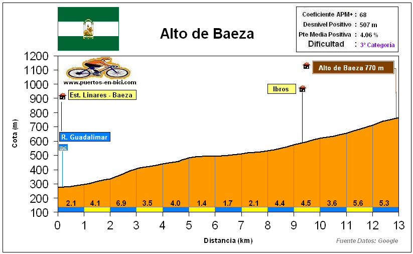 Altimetría Perfil Alto de Baeza
