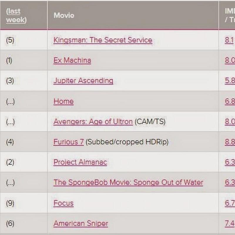 Top dos 10 Filmes + Pirateados da Semana [Lista]