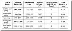 Hydraulic pumps-0087