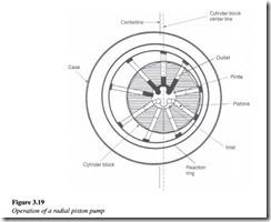Hydraulic pumps-0083