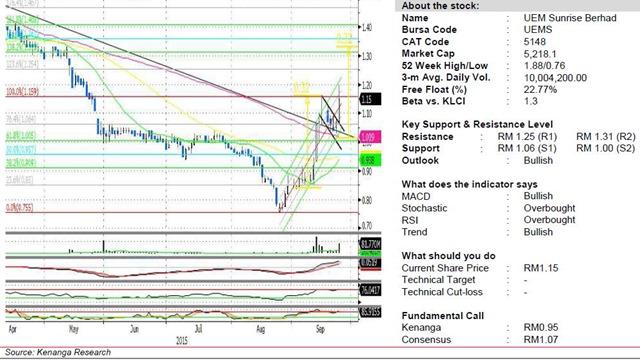 UEMS chart analysis
