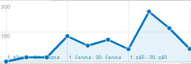 Tlačítko Like a návštěvnost: březen - prosinec 2010