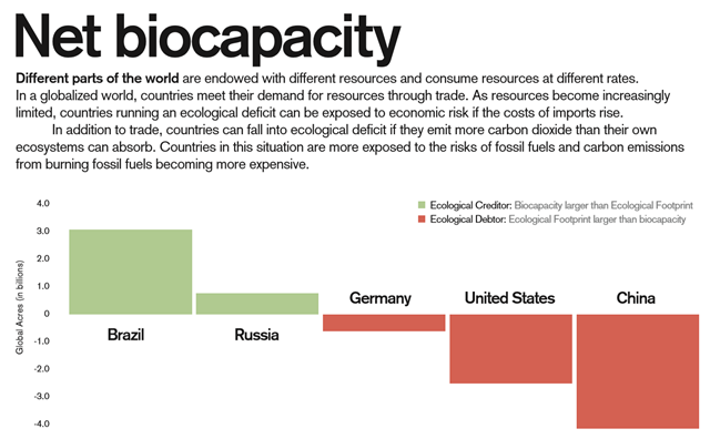 Net biocapacity of five nations: Brazil, Russia, Germany, the U.S., and China. Different parts of the world are endowed with different resources and consume resources at different rates. In a globalized world, countries meet their demand for resources through trade. As resources become increasingly limited, countries running an ecological deficit can be exposed to economic risk if the costs of imports rise. In addition to trade, countries can fall into ecological deficit if they emit more carbon dioxide than their own ecosystems can absorb. Countries in this situation are more exposed to the risks of fossil fuels and carbon emissions from burning fossil fuels becoming more expensive. Graphic: Global Footprint Network