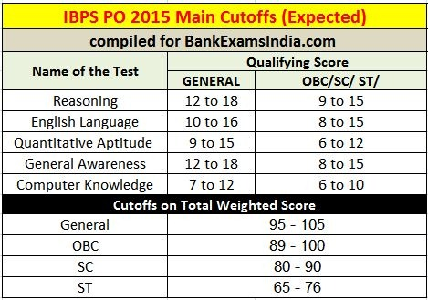 ibps PO mains 2015 expected cutoffs