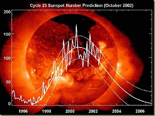 sun spots_predict