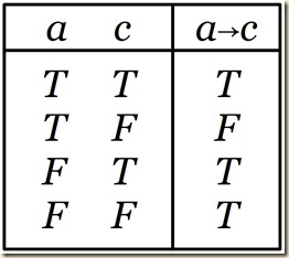 Implication a c