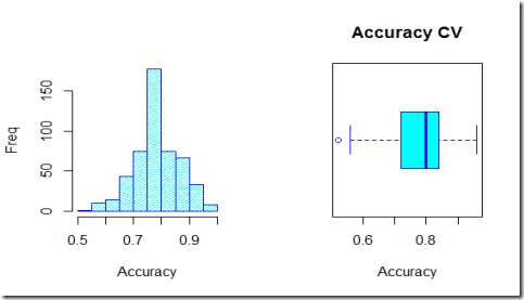 Predicting creditability using logistic regression in R: cross validating the classifier (part 2)