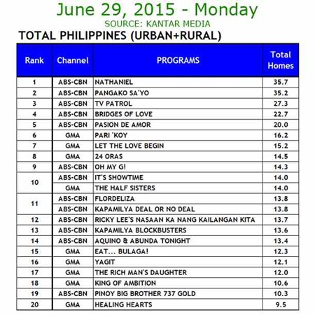 Kantar Media National TV Ratings - June 29, 2015