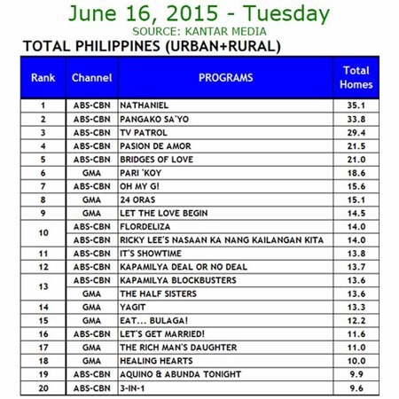 Kantar Media National TV Ratings - June 16, 2015