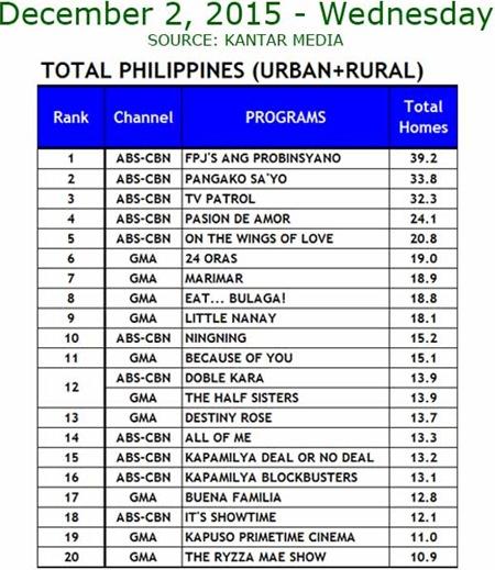 Kantar Media National TV Ratings - Dec. 2, 2015