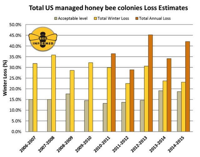 Total U.S. managed honey bee colonies loss estimates, 2006-2015. This graph shows preliminary results for the ninth annual national survey of honey bee colony losses. For the 2014/2015 winter season, a preliminary 6,128 beekeepers in the United States provided valid responses. Collectively, these beekeepers managed 398,247 colonies in October 2014, representing about 14.5% of the country's estimated 2.74 million managed honey bee colonies. Graphic: Bee Informed Partnership