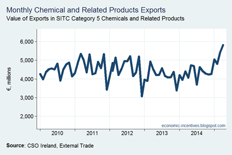 Chemical Exports