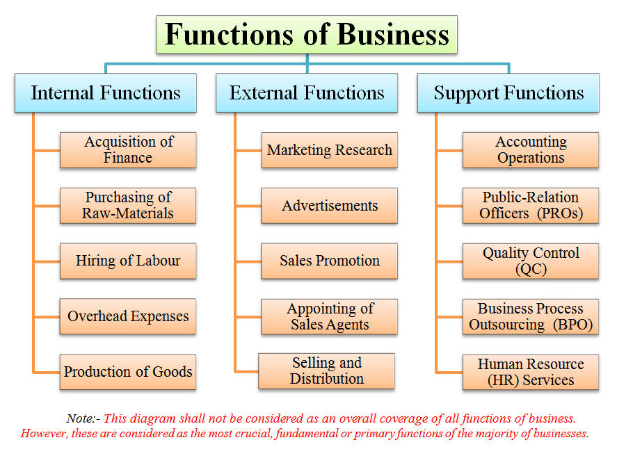 functions of business