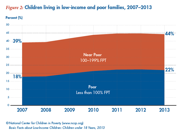 U.S. children living in low-income and poor families, 2007-2013. Graphic: NCCP