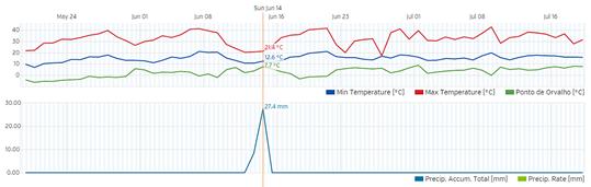 Ritmo de precipitação e temperatura MeteoESL - junho - julho 2015