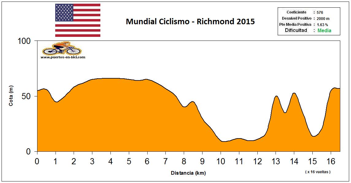Altimetría Perfil Richmond 2015