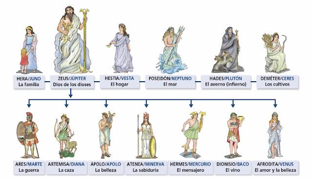 Historia de las civilizaciones: Panteón de los dioses griegos del Olimpo