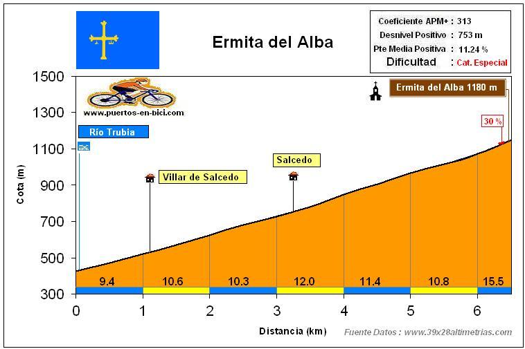 Altimetría Perfil Ermita del Alba