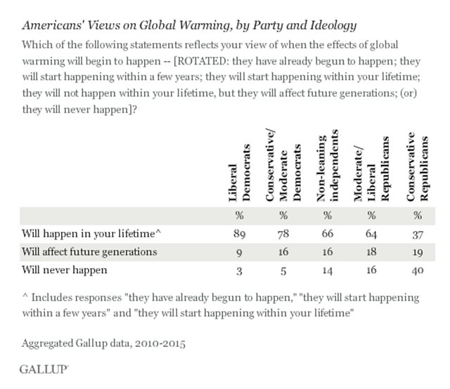 Americans' views on global warming, by party and ideology, April 2015. While notable majorities of all other political party/ideology groups say the effects of global warming will happen within their lifetime, fewer than four in 10 conservative Republicans (37 percent) agree, a sign of that political identity's strident skepticism on this issue. 40 percent of conservative Republicans say global warming will never happen. Graphic: Gallup