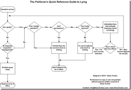 Politicians Quick Reference Guide to Lying