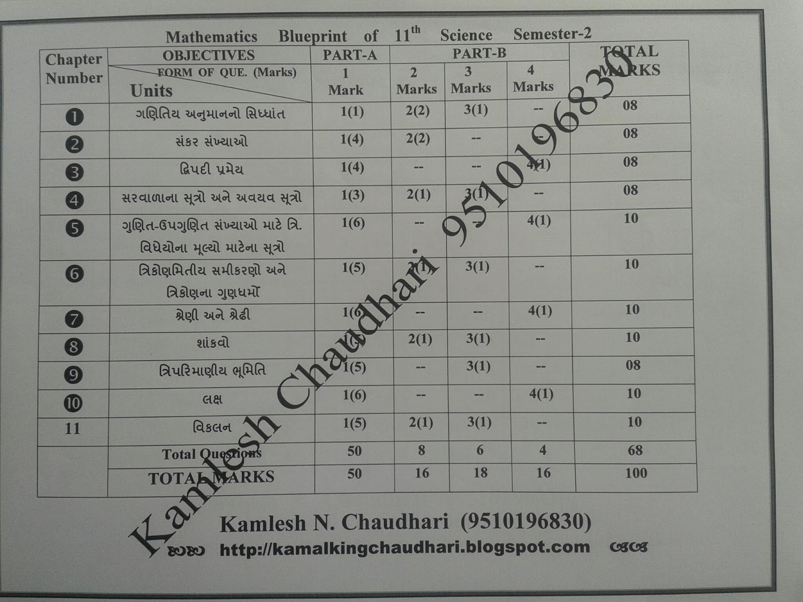 Blue print of mathematics paper for 11th 12th science board exam for 11th 12th science board examination all semesters malvernweather Choice Image