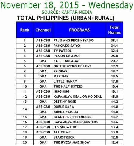 Kantar Media National TV Ratings - Nov. 18, 2015