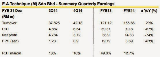 eatech quaterly earning summary