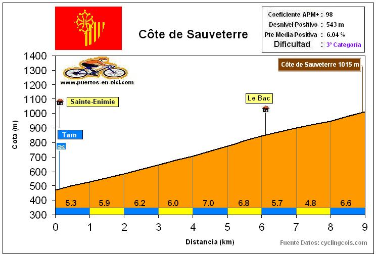 Altimetría Perfil Côte de Sauveterre