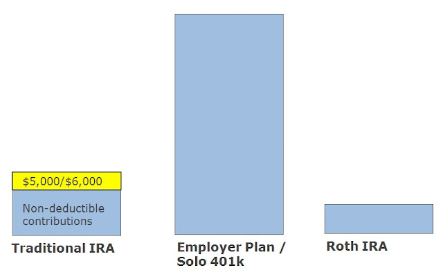 Step 2 - Make a non-deductible contribution to a traditional IRA