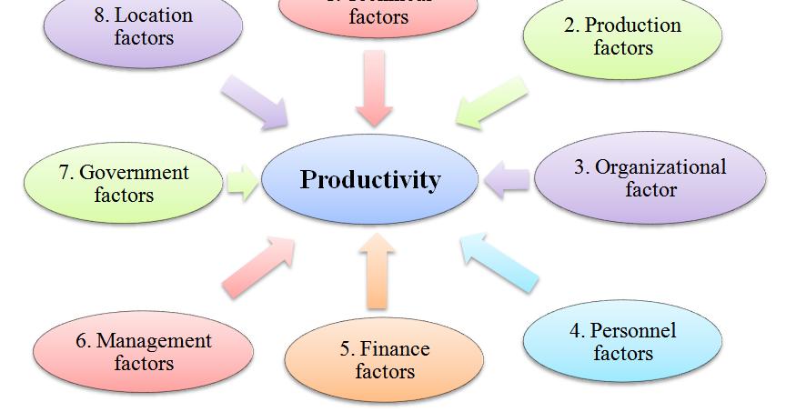 eight important factors that affect productivity