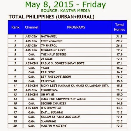 Kantar Media National TV Ratings - May 8, 2015 (Friday)