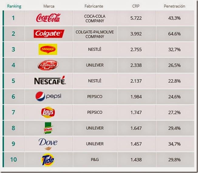 Ranking mundial de marcas más consumidas