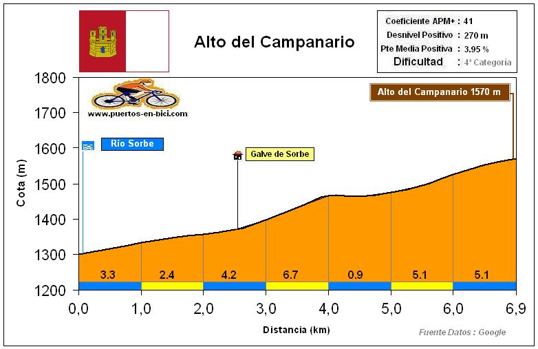 Altimetría Perfil Alto del Campanario