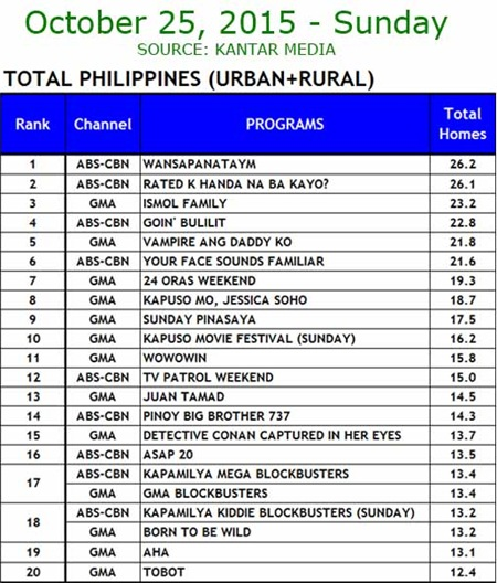 Kantar Media National TV Ratings - Oct. 25, 2015