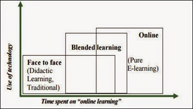 Blended Learning Heinze & Proctor