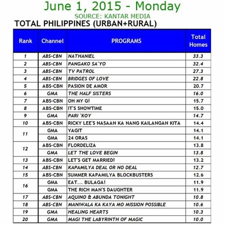 Kantar Media National TV Ratings - June 1, 2015 (Monday)