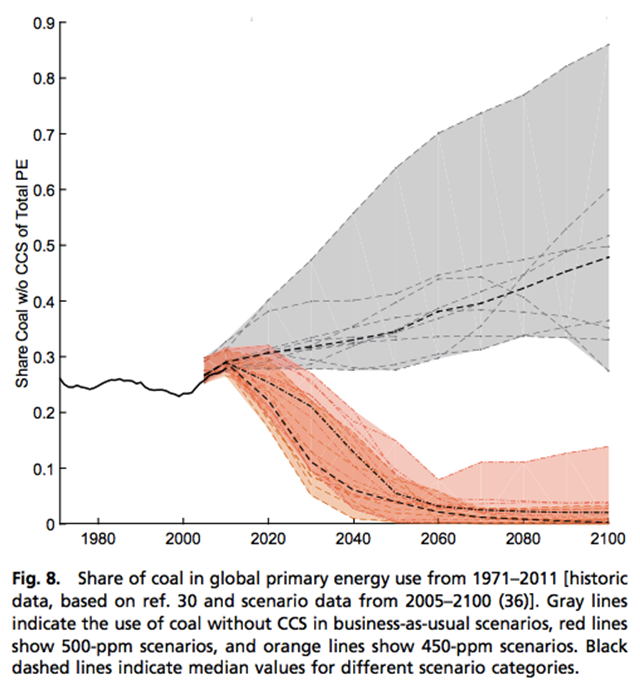 Share of coal in global primary energy use, from 1971-2011. Gray lines indicate the use of coal without CCS in business-as-usual scenarios, red lines show 500-ppm scenarios, and orange lines show 450-ppm scenarios. Black dashed lines indicate mean values for different scenario categories. Graphic: Steckel, et al., 2015