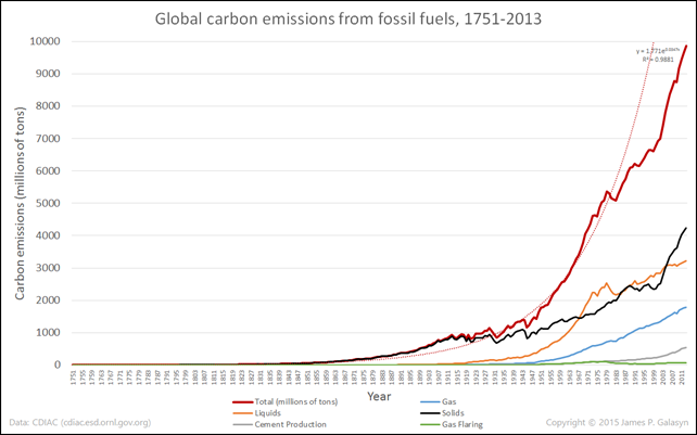 Global carbon emissions from fossil fuels, 1751-2013. Graphic: James P Galasyn