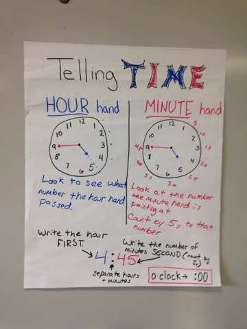 Telling Time To The Minute Anchor Chart