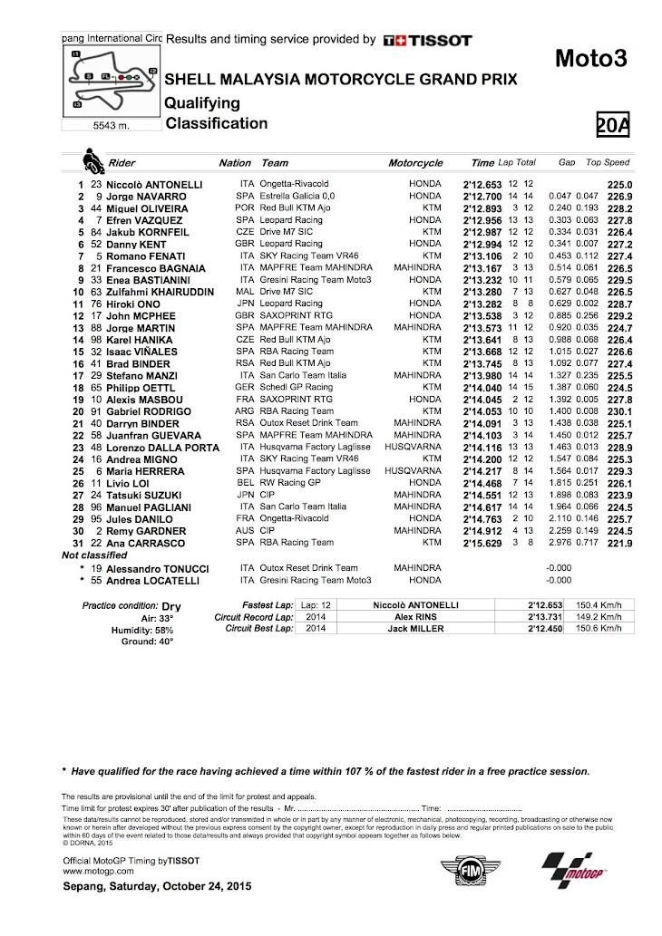 moto3-qp-2015sepang.jpg