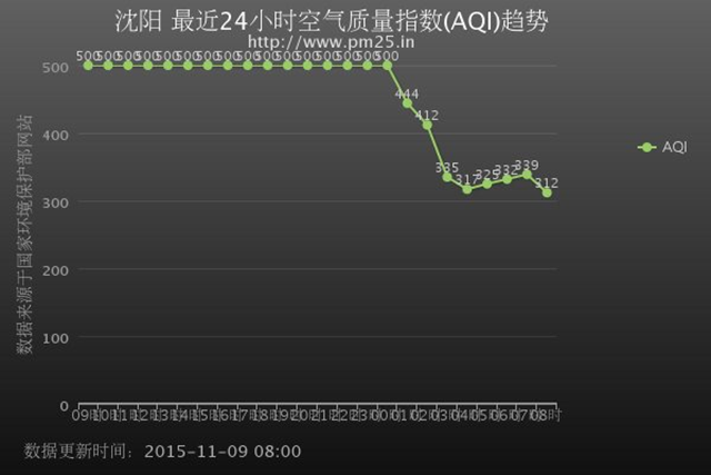 Air quality index for Shenyang, China over the 24-hour period spanning 8 November 2015 to 9 November 2015. Graphic: Chris Buckley / pm25.in/shenyang / Twitter