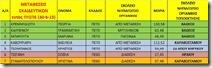 μεταοεσεις εκπαιδευτικων εντος ΠΥΣΠΕ 30-6-15