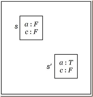possible worlds conditional simple