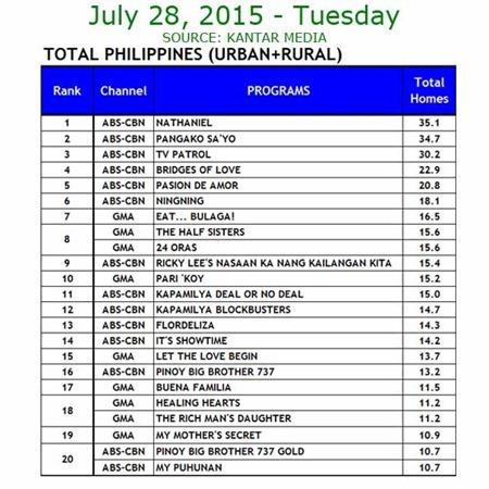 Kantar Media National TV Ratings - July 28, 2015