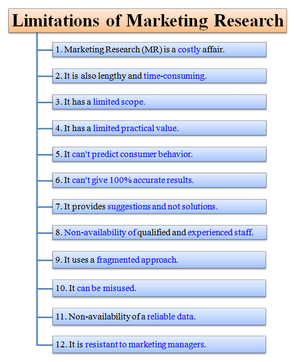 define limitations research paper Identifying assumptions and limitations for your what are research limitations identifying assumptions and limitations for your dissertation.