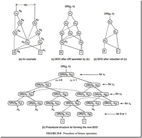Binary Decision Diagramsconstruction Of Bdd Based On A Logic