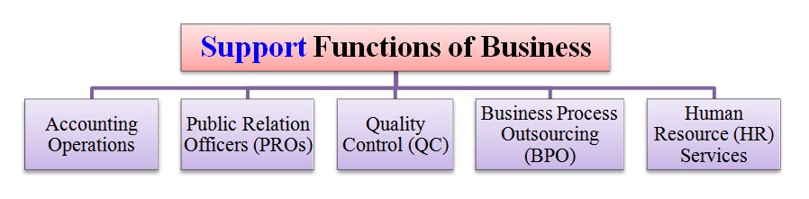 support functions of business