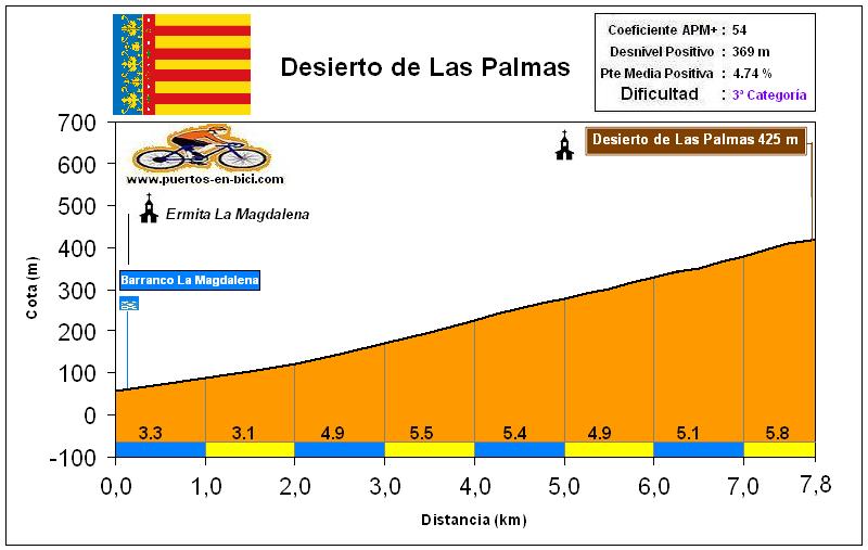 Altimetría Perfil Desierto de Las Palmas