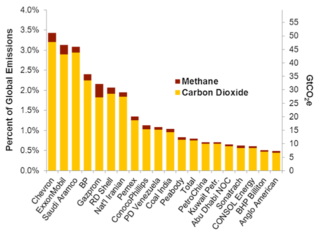 Cumulative CO2 and methane emissions from 1854 to 2010 traced to historic fossil fuel production by the largest investorowned and state-owned oil, gas, and coal producers, in percent of global industrial CO2 and methane emissions since 1751. Data source: Heede (2014). Graphic: Frumhoff, et al., 2015 / Climatic Change